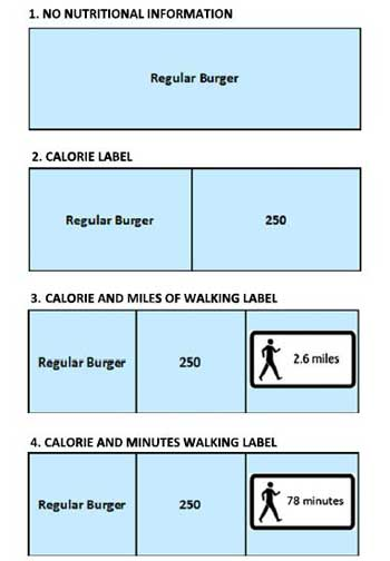 Tread Lightly: Labels That Translate Calories into Walking Distance Could Induce People to Eat Less: Scientific American
